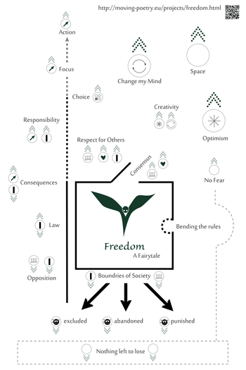 Information Graphic Freedom